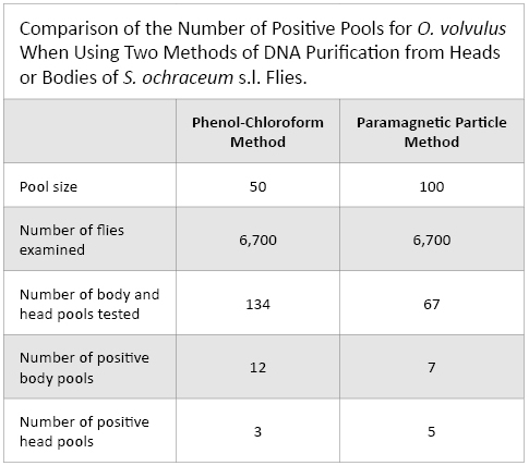 Table 1. Comparison of the Number of Positive Pools for O. volvulus When Using Two Methods of DNA Purification from Heads or Bodies of S. ochraceum s.l. Flies.